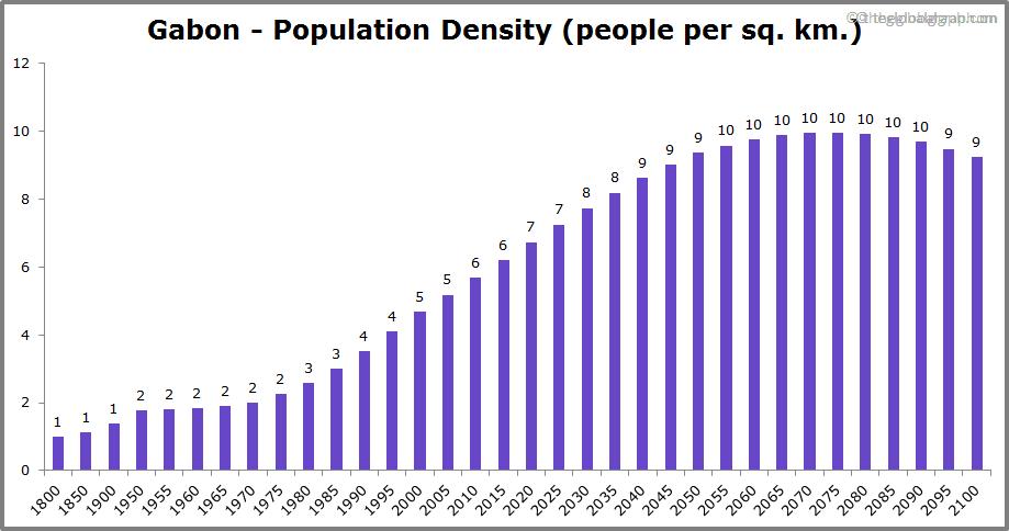 Gabon  Population Density (people per sq. km.)