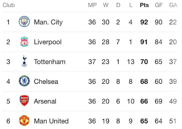 Tottenham bại trận, MU hy vọng: Đua top 4 Ngoại hạng Anh nghẹt thở ra sao? 2