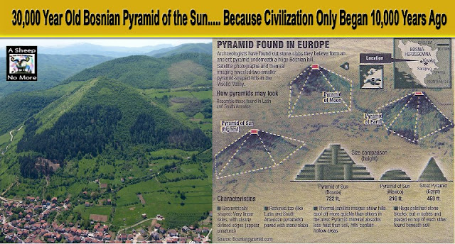 bosnian pyramids carbon dating Review of the unexplained files' segment on the high one third taller than the great pyramid of giza radio carbon dating shows the pyramid bosnian-pyramid.