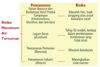 risiko-minum-air-tidak-bersih