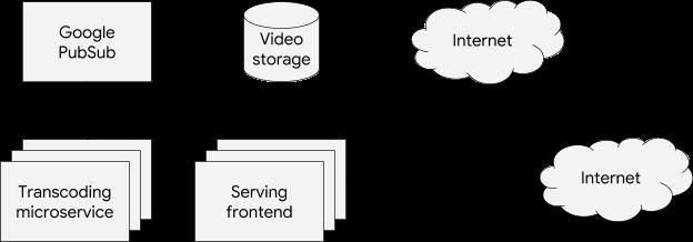 Beyond CPU: horizontal pod autoscaling with custom metrics in Google Kubernetes Engine