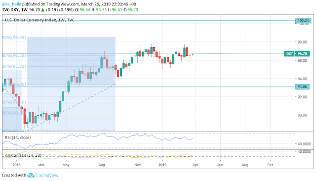 DXY chart 4th week of March