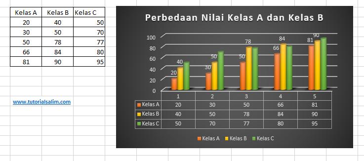 Grafik 2D 3 Colom