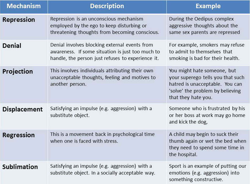 Pass the ASWB Exam: KSA of the Day: Psychological Defense ...
