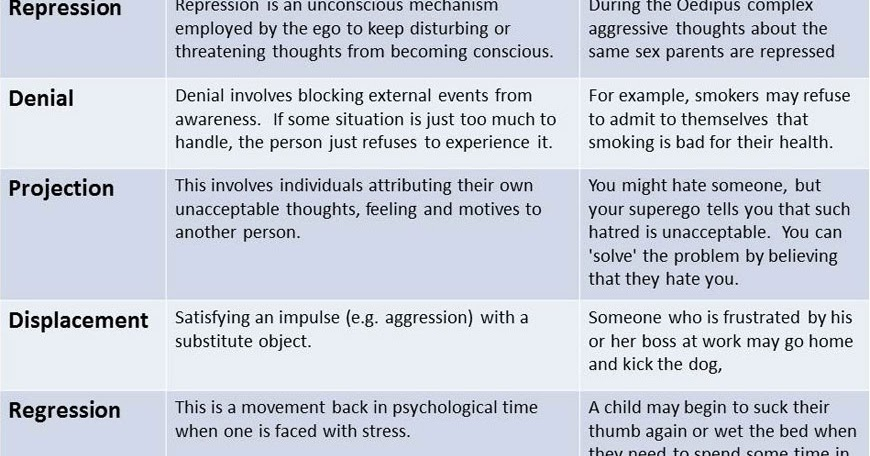 Pass the ASWB Exam KSA of the Day Psychological Defense Mechanisms - defense mechanisms