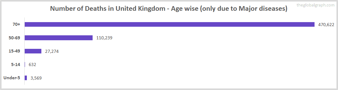Number of Deaths in United Kingdom - Age wise (only due to Major diseases)