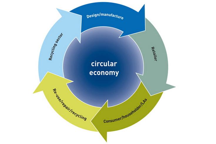 Οι θέσεις των κρατών μελών της ΕΕ για μια πιο δυναμική Κυκλική Οικονομία - Αρνητές και υποστηρικτές