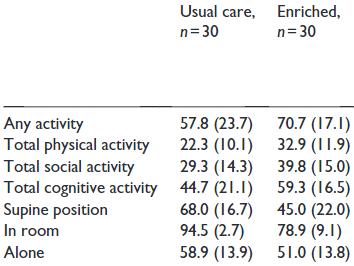 図:刺激豊富な環境と脳卒中患者の活動