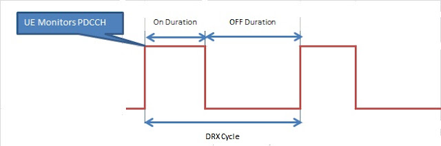 DRX cycle LTE