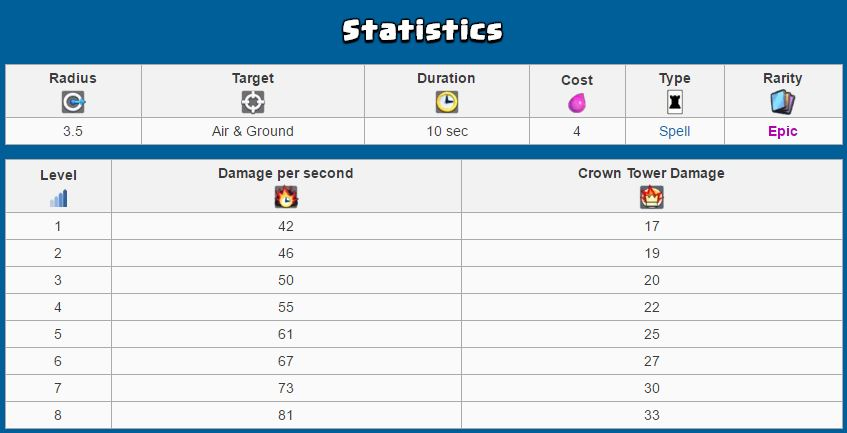 poison card statistics in clash royale
