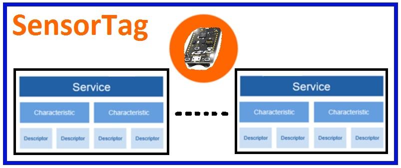 Bluetooth low energy SensorTag: Reading & notifying