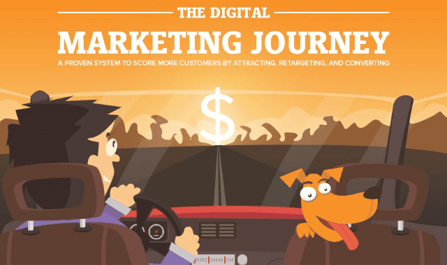 The Digital Marketing Journey