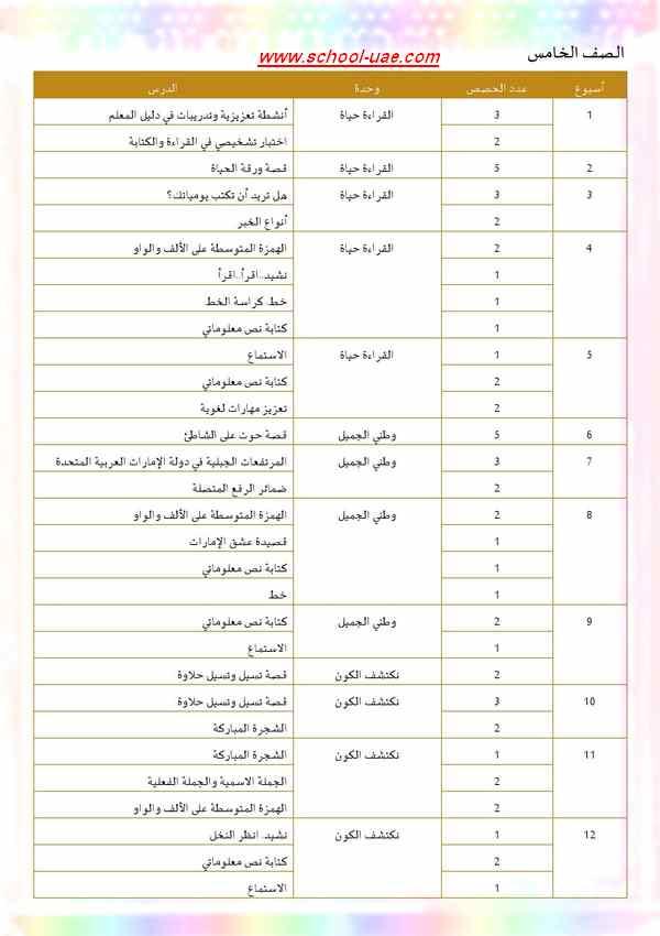 الخطة الفصلية لمادة اللغة العربية للصف  الخامس الفصل الدراسى الأول 2019-2020 - مدرسة الامارات