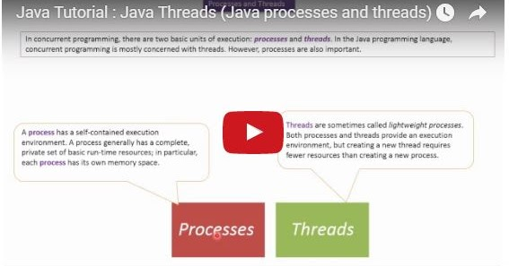 Java ee java tutorial java threads java processes and for Thread pool design pattern java