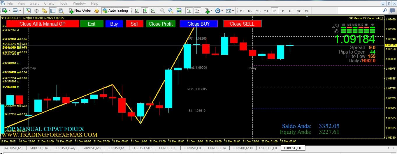 Индикатор forex apo скачать форекс курс золота