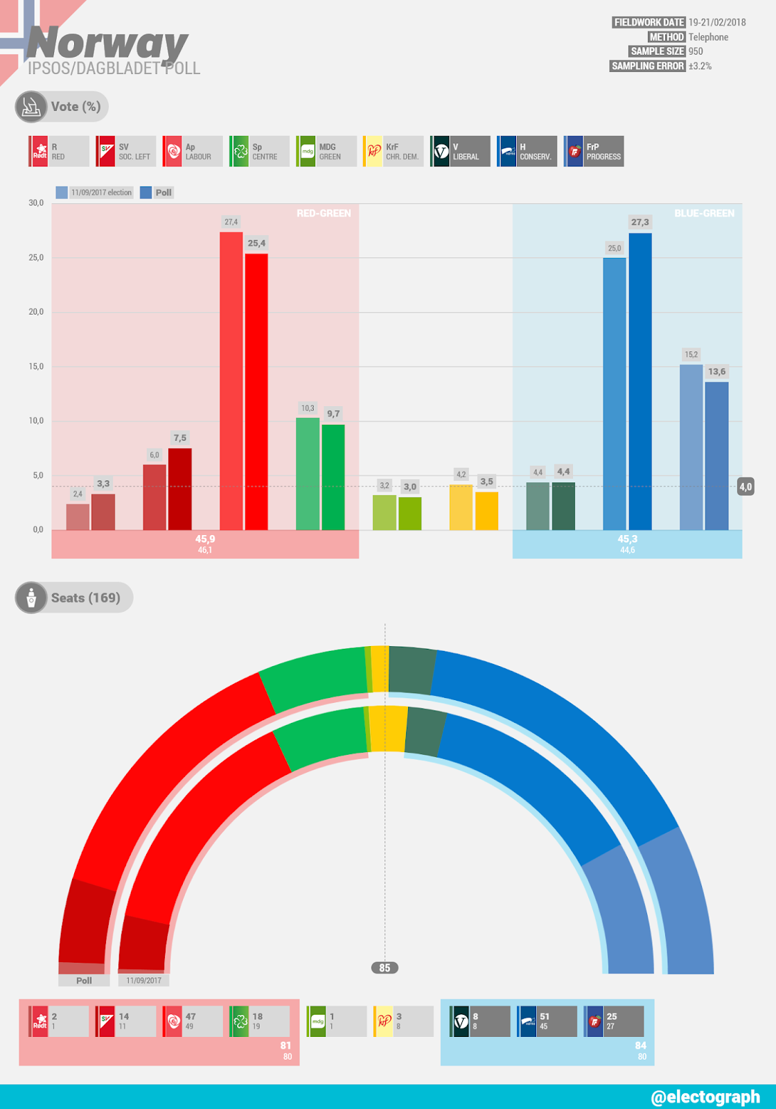 NORWAY Ipsos poll chart for Dagbladet, February 2018