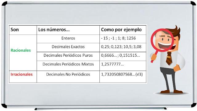 clasificacion de numeros decimales