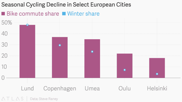 Seasonal cycling decline in select European cities - Ruben M Cenzano Transportation Engineer