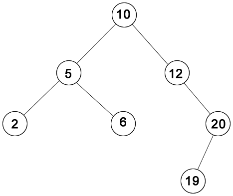 Exemplo de árvore de busca binária