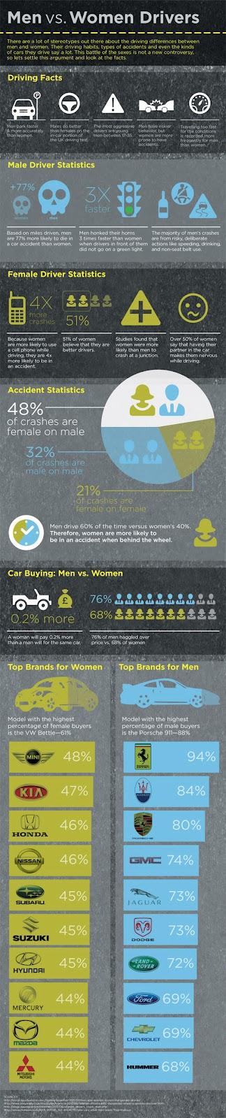 Car Buying Men Women Statistics