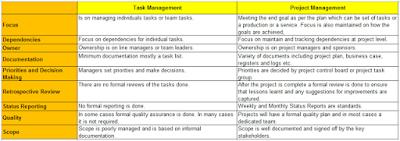 Task Management & Project Management