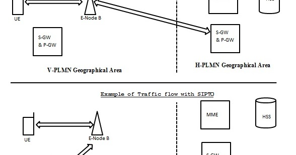 Diameter Protocol Explained: SIPTO (Selected IP Traffic