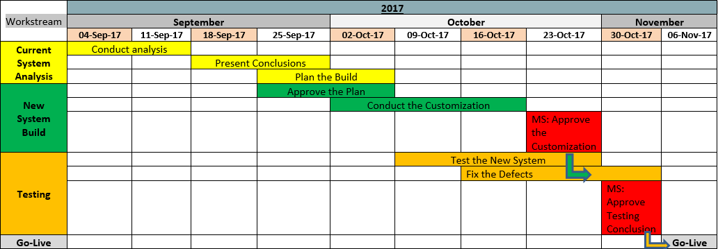 Project Roadmap Templates Free Project Management Templates