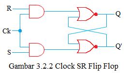 clock sr flip flop