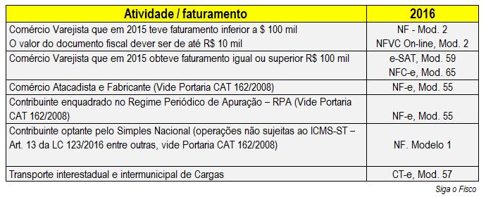 Icms Qual Documento Fiscal Deve Ser Emitido