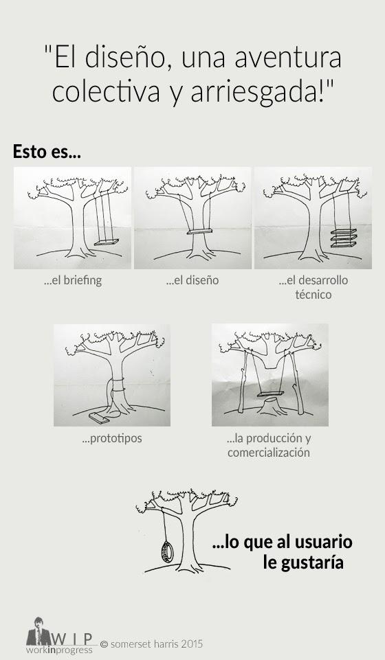 proceso del diseño centrado en el usuario