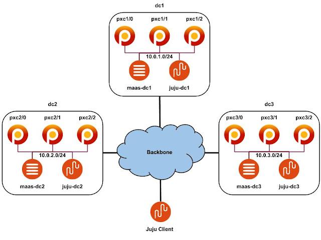 Percona XtraDB Cluster circular asynchronous MySQL replication