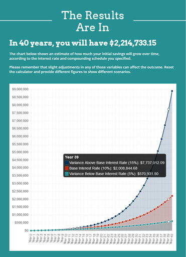 What happens with 40 years of compound interest growth