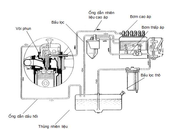 Sơ đồ hệ thống nhiên liệu động cơ diesel dùng bơm cao áp tập trung PE