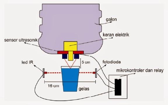 Hadphan Rianto Makalah Mikroprosesor Otomatisasi Keran