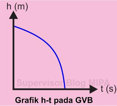Grafik Hubungan Ketinggian terhadap Waktu (Grafik h-t) Pada GVB