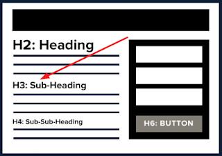 Cara Mempercantik Subjudul Postingan Blog (Subheading H3)