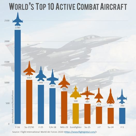 ТОП-10 бойових літаків світу за поширенням
