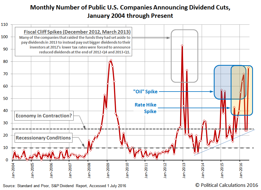 Monthly Number of Public U.S. Companies Decreasing Their Dividends, January 2004 through June 2016