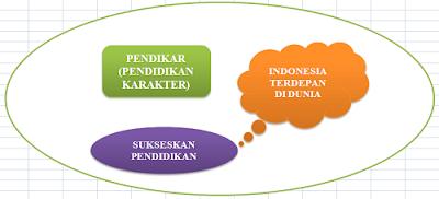 Contoh Berkas Administrasi Pendidikan Karakter (Pendikar)
