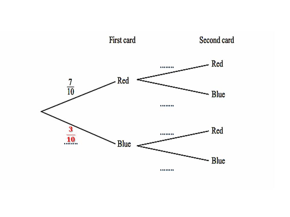 igcse,mathematics,cambridge,examination,tree diagrams,dependent,cards,random