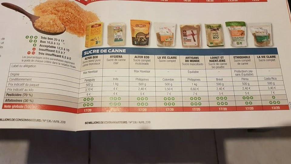 Etude comparative des sucres de canne bio