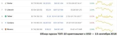 Обзор курсов ТОП-10 криптовалют к USD — 13 сентября 2018