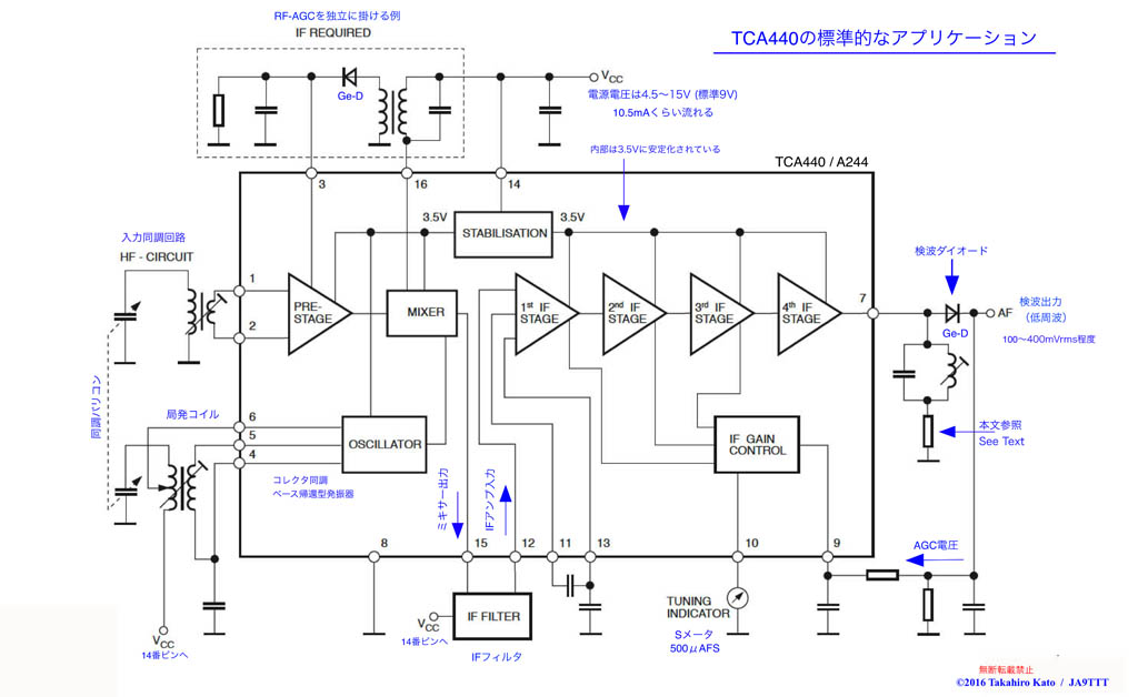 Radio Experimenter's Blog: 【回路】Review on Radio chip TCA440