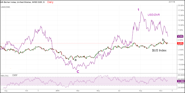 dxy-usdzar-d-221118.png