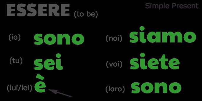 """io sono, tu sei, *lui è*, noi siamo, voi siete, loro sono, simple present tense of verb essere """"to be"""", by Alex for viaoptimae.com"""
