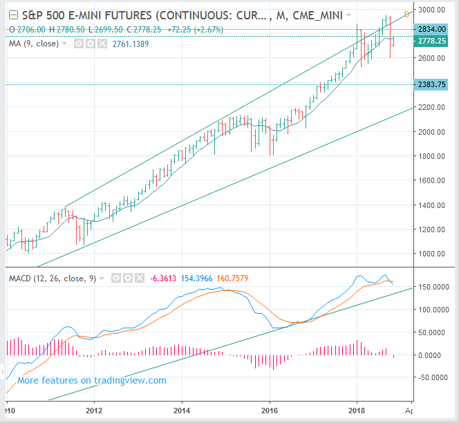 S&P 500 Index Futures (CME: ES, INX) Price Long Term Forecast: SELL(Short)