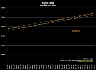 Data Graph of Retail Sales for Food and Beverage Stores from January 2000 to June 2013