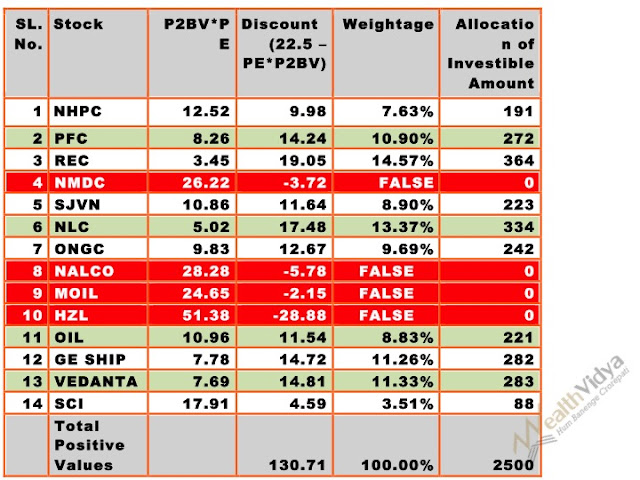 Table of Stocks to Buy in August 2017 PE x P2BV Ratio List