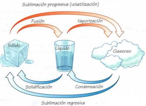 Energía Y Consumo De Substancias Fundamentales 16i Estados