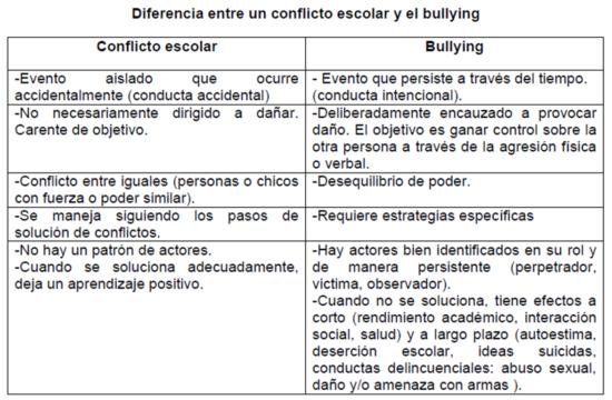 Imagen de texto con las diferencias entre conflicto escolar y acoso
